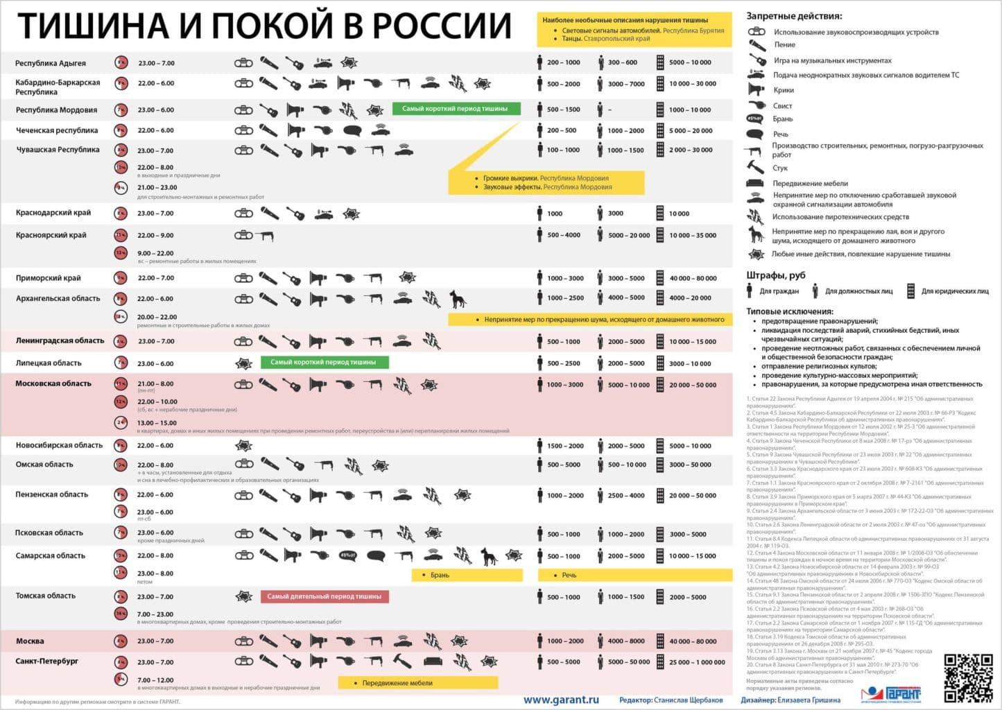 Закон о тишине во всех регионах РФ