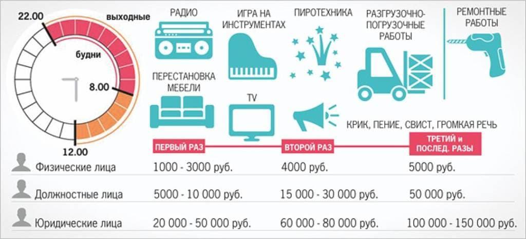 Таблица штрафов за нарушение тишины