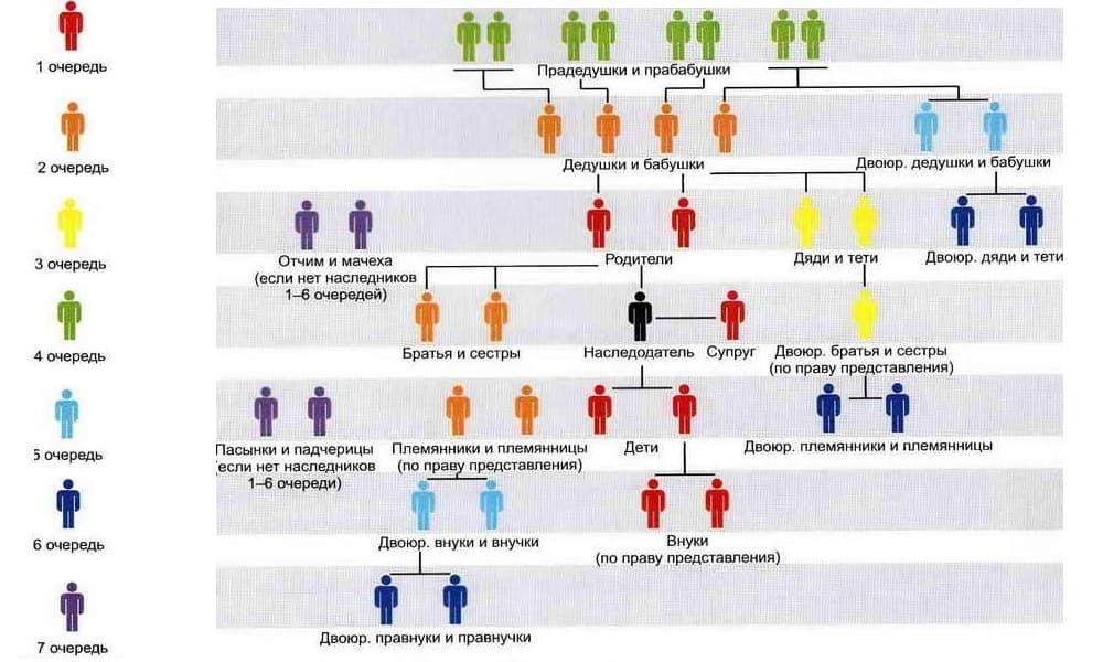 Степени родства при наследовании